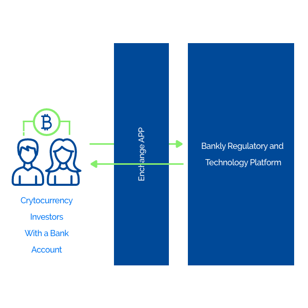 Bankly - Como os players de criptomoeda podem se beneficiar dos produtos de BaaS@2x